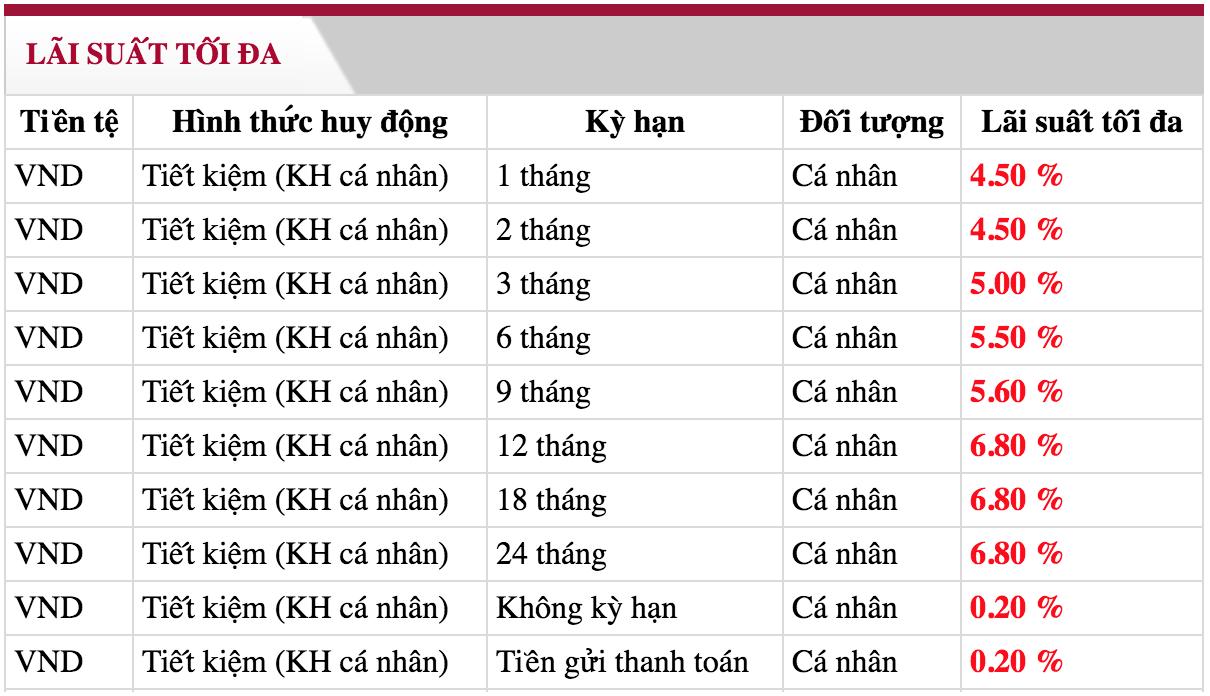 gui-ngan-hang-1-ty-lai-suat-bao-nhieu-1-thang-2